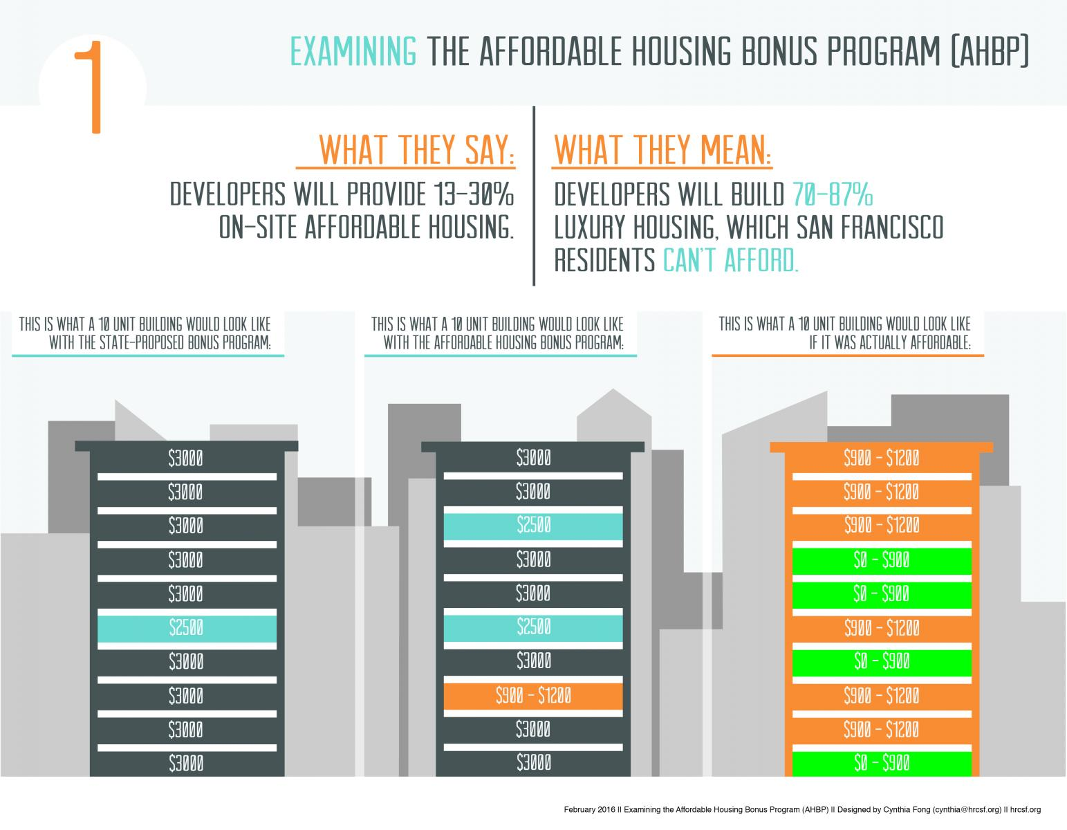 Infographic on Affordable Housing Bonus Program